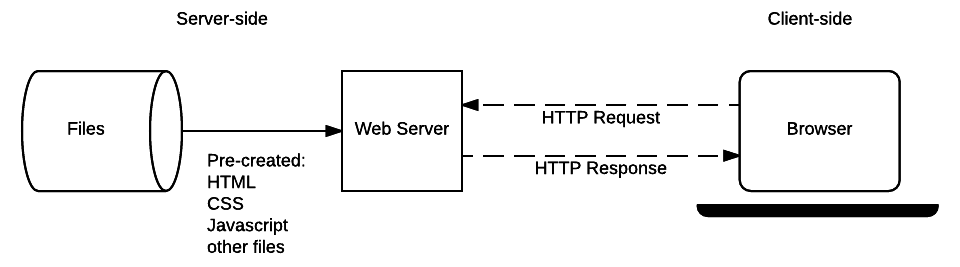 HTTP Request-Response Overview